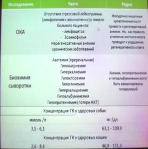 диагностика болезни аддисона